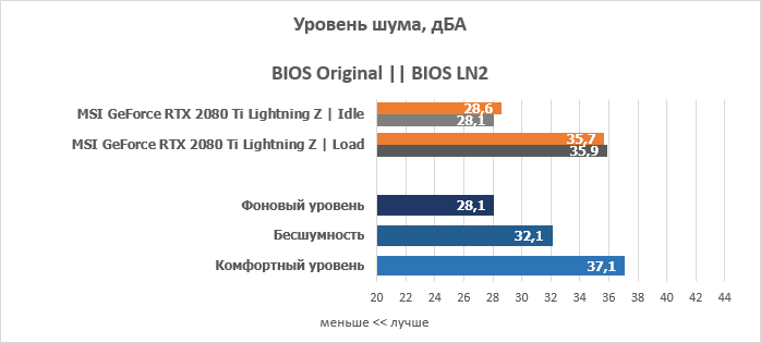 Обзор и тест видеокарты MSI GeForce RTX 2080 Ti Lightning Z — i2HARD