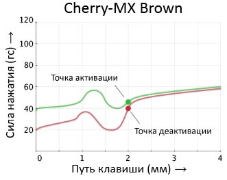 Путь Cherry MX Brown