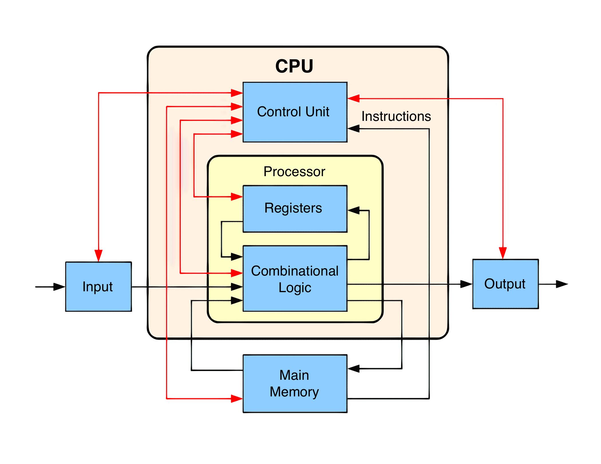 Принцип работы конвейера процессора конвейер на схемах
