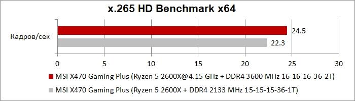 Обзор и тест материнской платы MSI X470 Gaming Plus — i2HARD