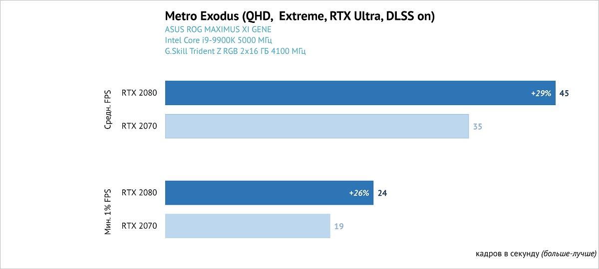Обзор и тестирование видеокарты ASUS GeForce RTX 2070 STRIX