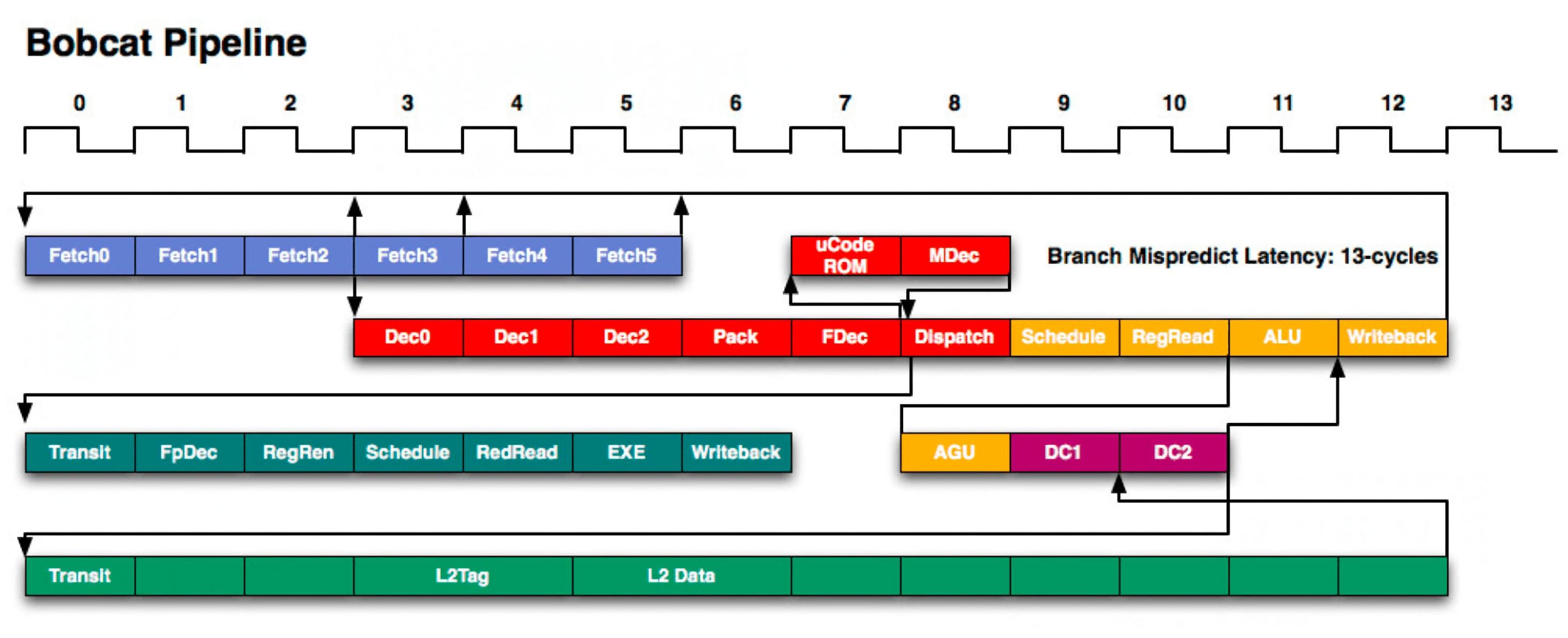 Этапы конвейера команд как снять форсунки на транспортере т5