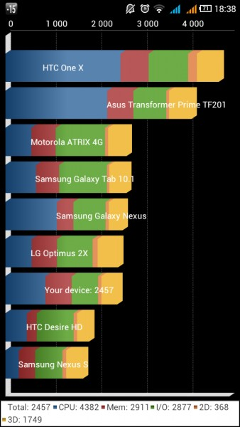 Huawei G500 Pro