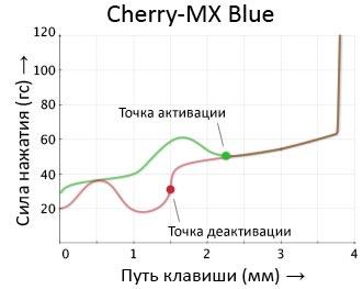 Blue_switch_scheme