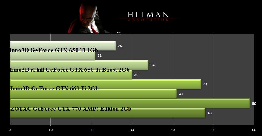 test_Hitman