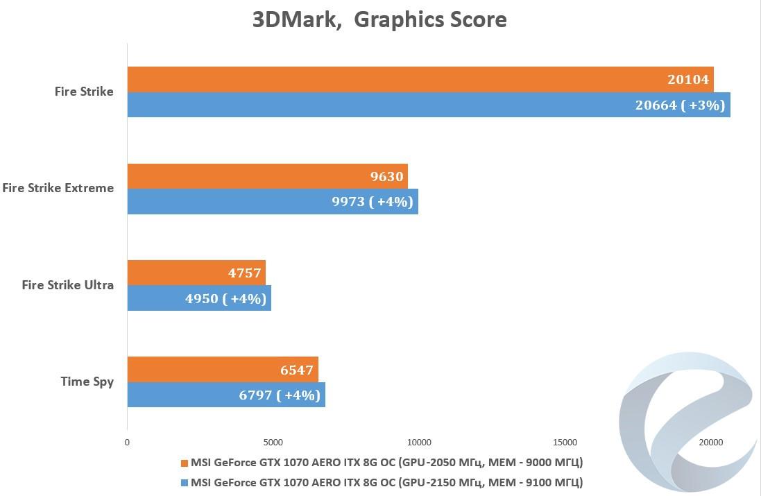 Обзор и тестирование видеокарты MSI GeForce GTX 1070 AERO