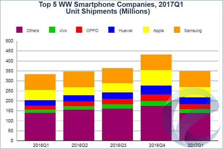 Самсунг вIквартале стала крупнейшим поставщиком телефонов вмире