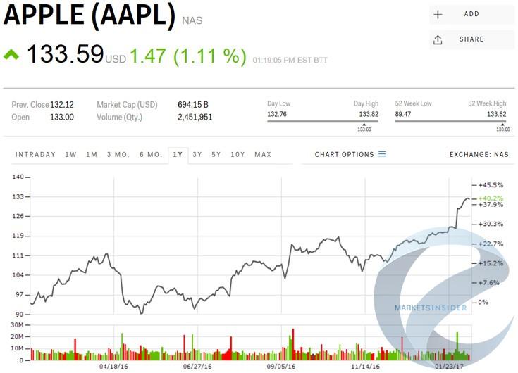 Акции Apple достигли нового исторического максимума назакрытии торгов