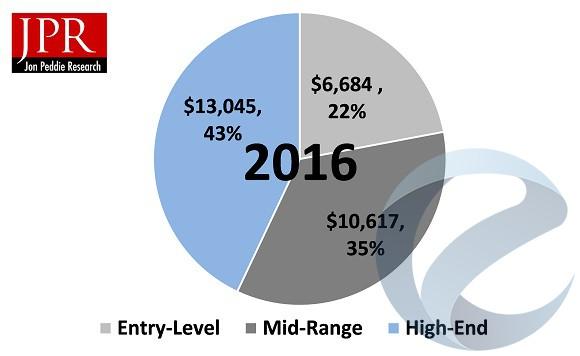 Рынок игровых компьютеров превысил $30 млрд.