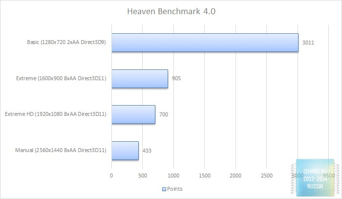 Чуть быстрее, чем…» - обзор и тест AMD Radeon R9 270X — i2HARD