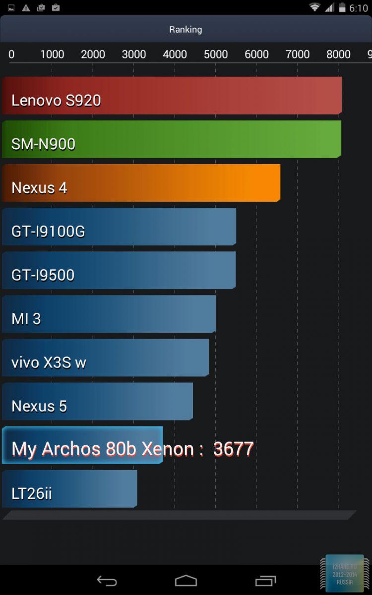 Автономность работы планшета ARCHOS 80b Xenon
