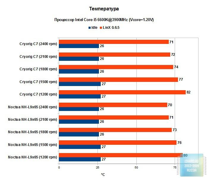 Результаты тестирования кулера CRYORIG C7