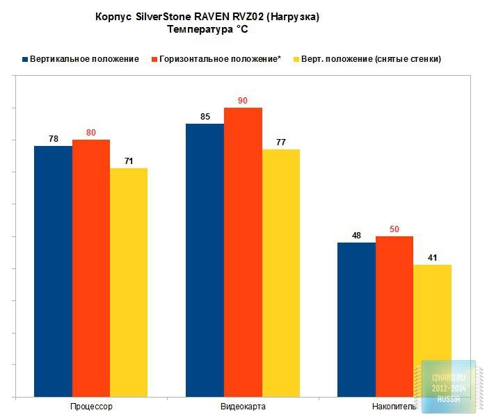 Результаты тестирования корпуса SilverStone RAVEN RVZ02