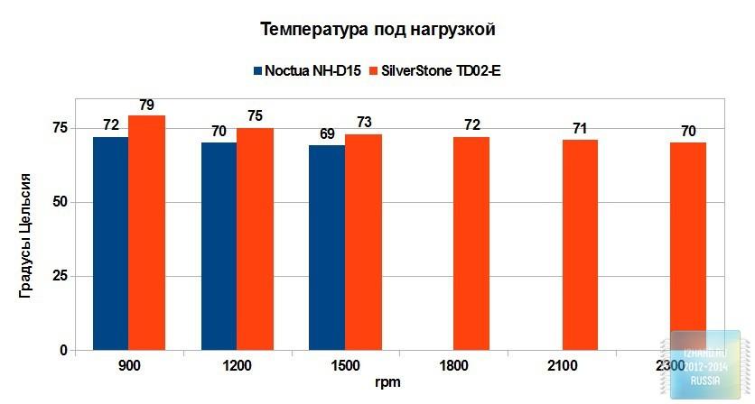 Результаты тестирования системы жидкостного охлаждения SilverStone TD02-E