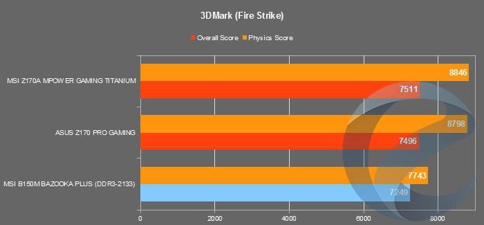 Результаты тестирования материнской платы MSI B150M BAZOOKA PLUS