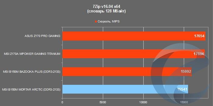 Результаты тестирования материнской платы MSI B150M MORTAR ARCTIC