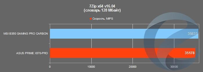 Результаты тестирования материнской платы MSI B350 GAMING PRO CARBON