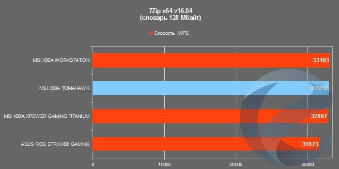 Результаты тестирования материнской платы MSI X99A TOMAHAWK