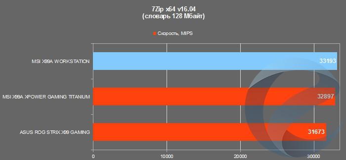 Результаты тестирования материнской платы MSI X99A WORKSTATION