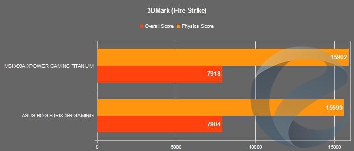 Результаты тестирования материнской платы MSI X99A XPOWER GAMING TITANIUM