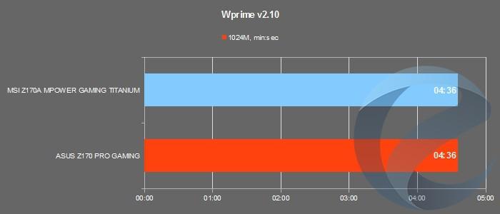 Результаты тестирования платы MSI Z170A MPOWER GAMING TITANIUM