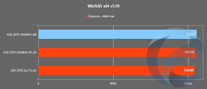 Результаты тестирования материнской платы MSI Z370 GAMING M5
