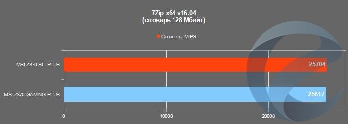 Результаты тестирования материнской платы MSI Z370 GAMING PLUS