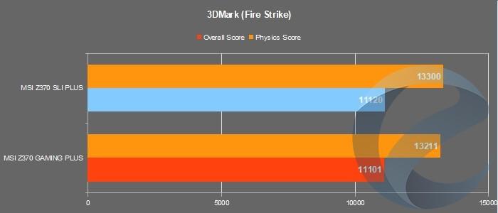 Результаты тестирования материнской платы MSI Z370 SLI PLUS