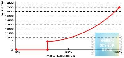 Строение SFX-L блока питания SilverStone SX700-LPT