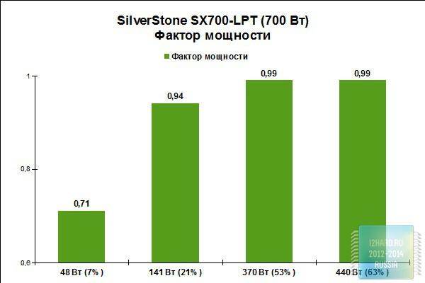 Результаты тестирования SFX-L блока питания SilverStone SX700-LPT
