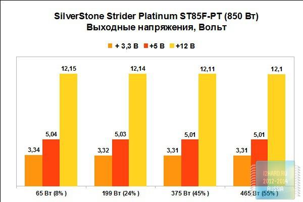 Результаты тестирования блока питания SilverStone Strider Platinum ST85F-PT (850 Вт)