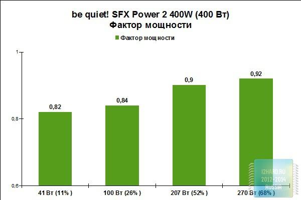 Фактор мощности блока питания be quiet! SFX Power 2 400W