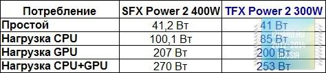 Результаты тестирования блока питания be quiet! TFX Power 2 300W