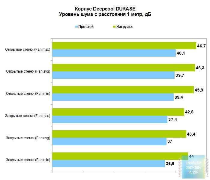 Результаты тестирования корпуса Deepcool DUKASE