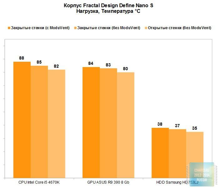 Результаты тестирования корпуса Fractal Design Define Nano S