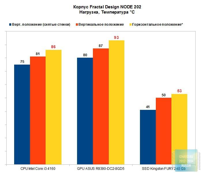 Результаты тестирования корпуса Fractal Design NODE 202