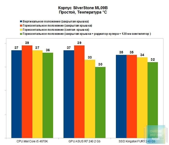 Результаты тестирования Slim HTPC-корпуса SilverStone ML09