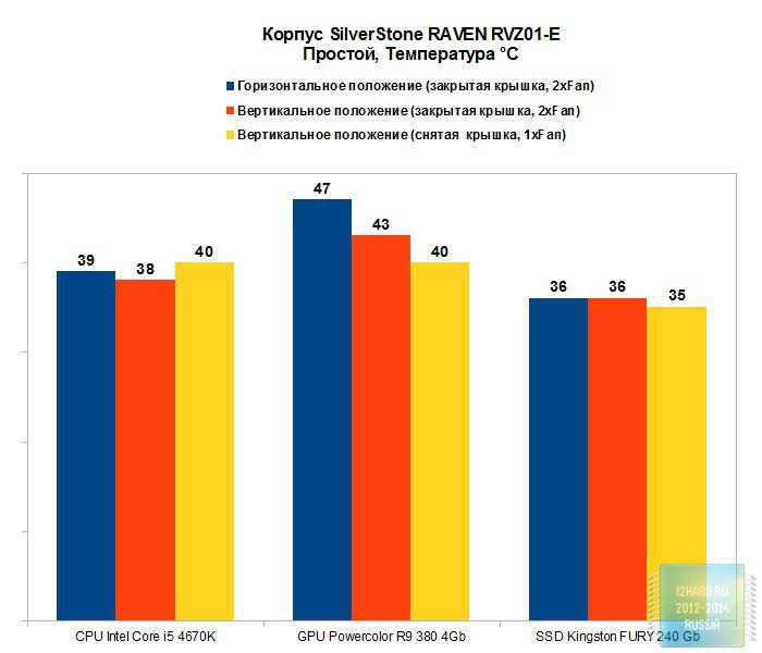 Результаты тестирования корпуса SilverStone RAVEN RVZ01-E