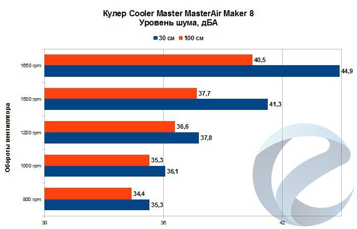 Результаты тестирования кулера Cooler Master MasterAir Maker 8