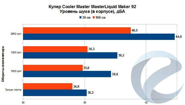 Результаты тестирования СЖО Cooler Master MasterLiquid Maker 92