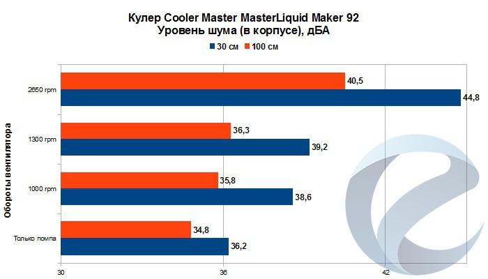 Результаты тестирования СЖО Cooler Master MasterLiquid Maker 92