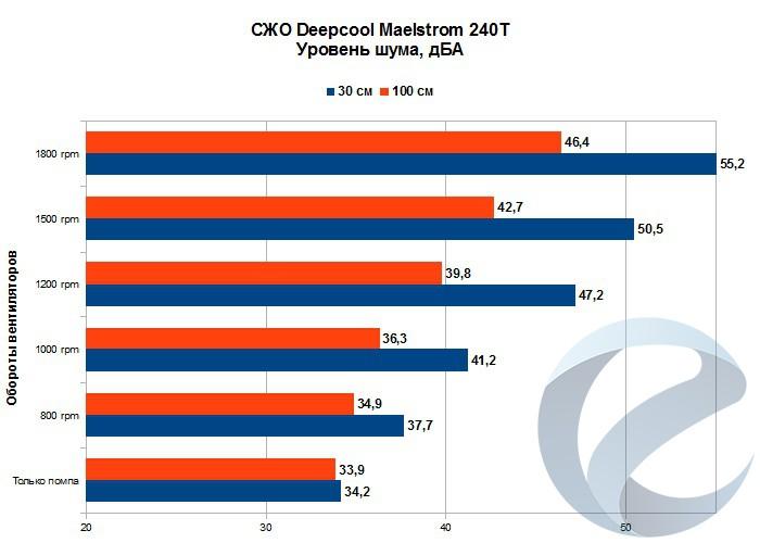 Результаты тестирования СЖО Deepcool Maelstrom 240T
