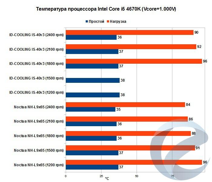 Результаты тестирования кулера ID-COOLING IS-40 v3