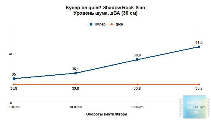 Уровень шума кулера be quiet! Shadow Rock Slim