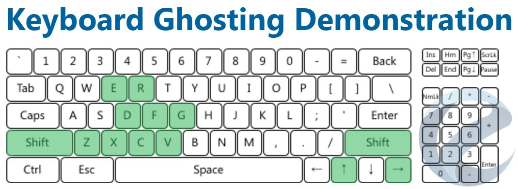 Результаты тестирования игровой клавиатуры COUGAR Vantar