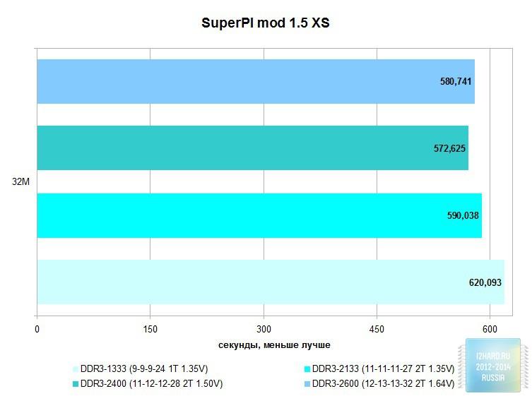 Результаты тестирования комплекта оперативной памяти Corsair Vengeance Pro 8GB DDR3L (CMY8GX3M2C2133C11R)