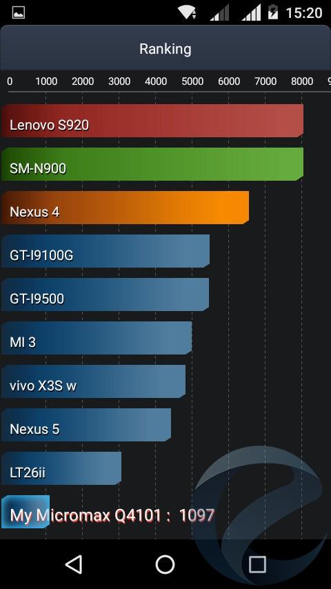 Автономная работа смартфона Micromax Q4101 BOLT Warrior 1 Plus