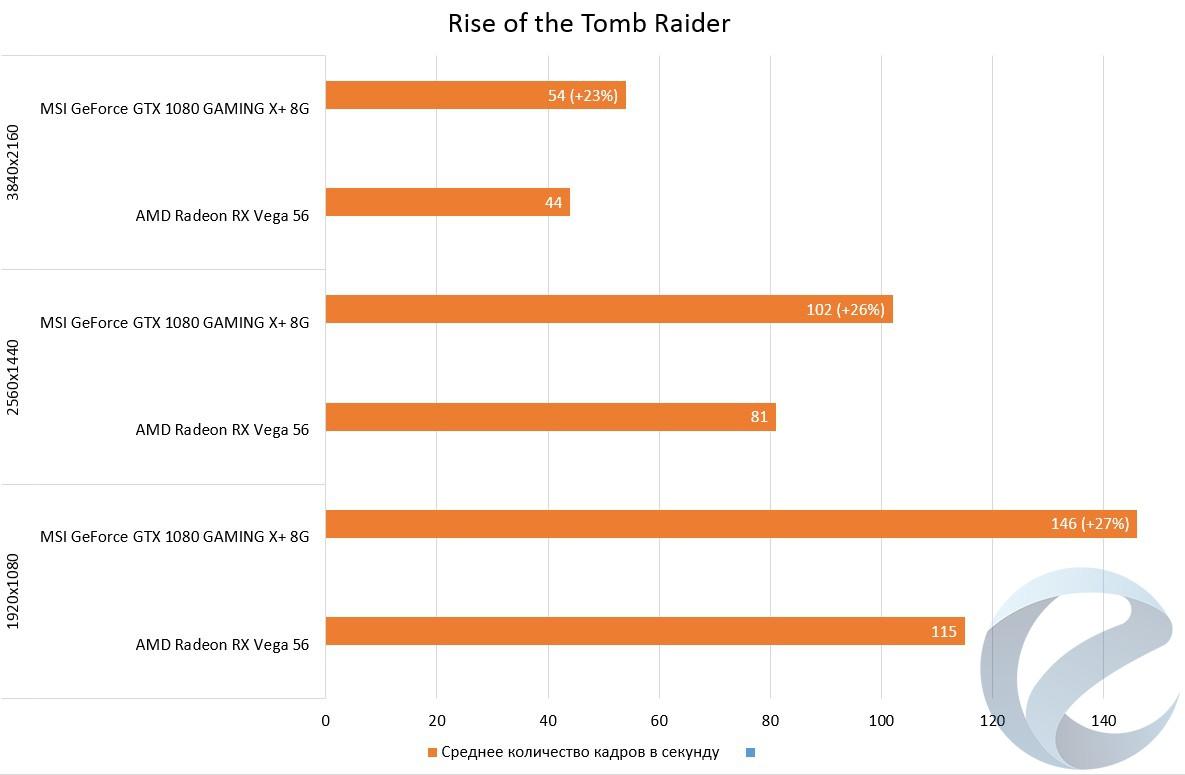Обзор и тестирование видеокарты AMD Radeon RX Vega 56 — i2HARD